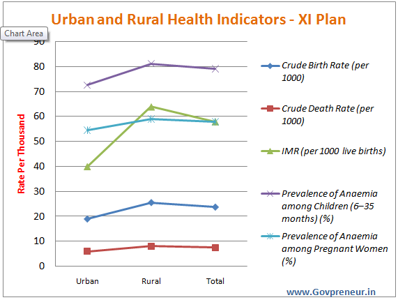 urban rural health indicators in eleventh plan india